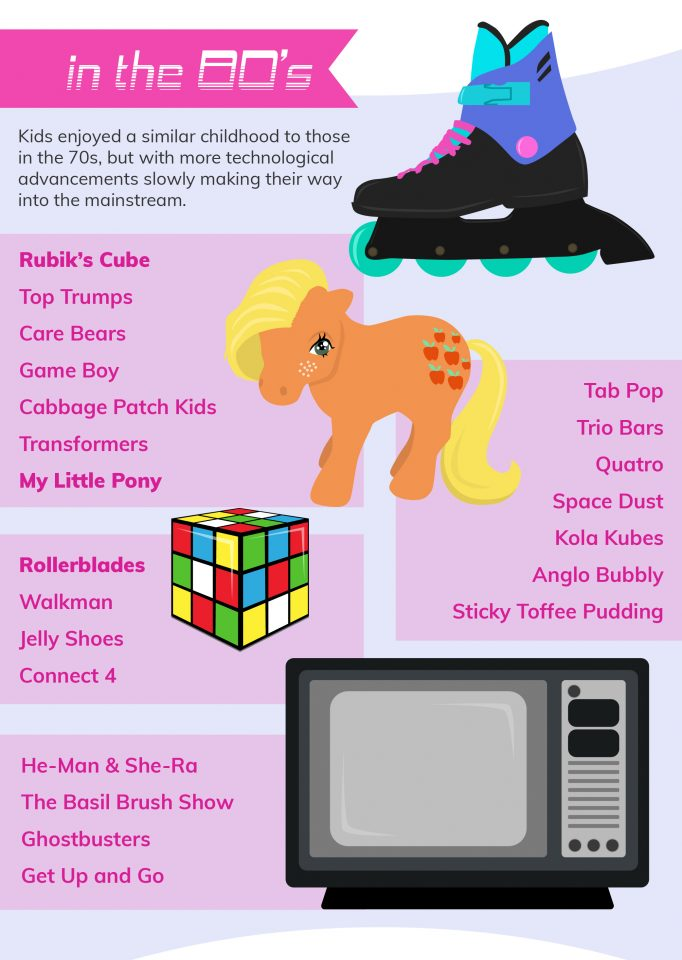 TFAP Childhood toys infographic 80s